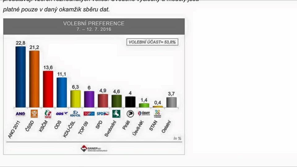volební preference 7 2016